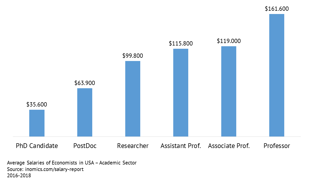 Average Salaries of Economists in USA - Academic Sector