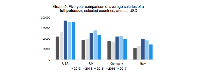 Source: Salary Report 2018