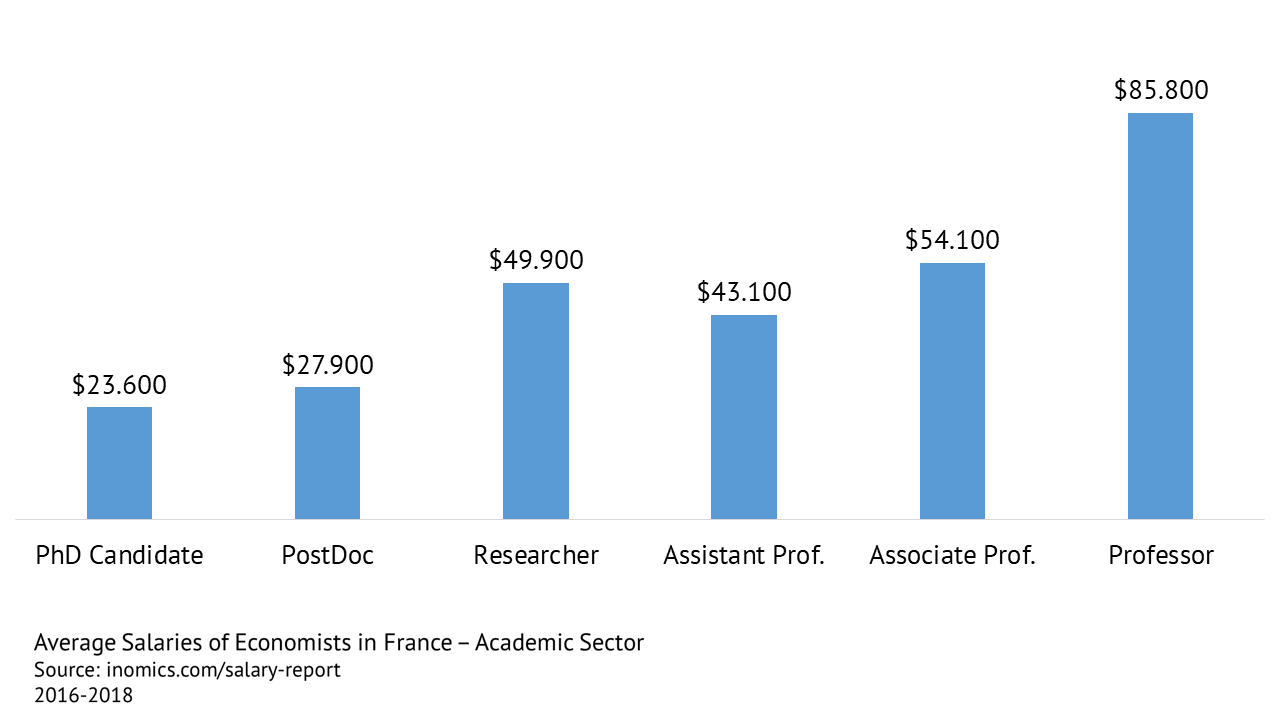 Average Salaries of Economists in France - Academic Sector