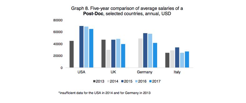 Source: Salary Report 2018