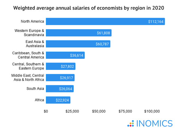 countries with the highest salaries for economists