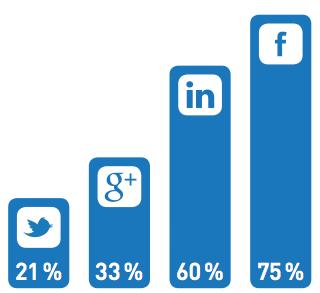 Facebook Usage in Academia