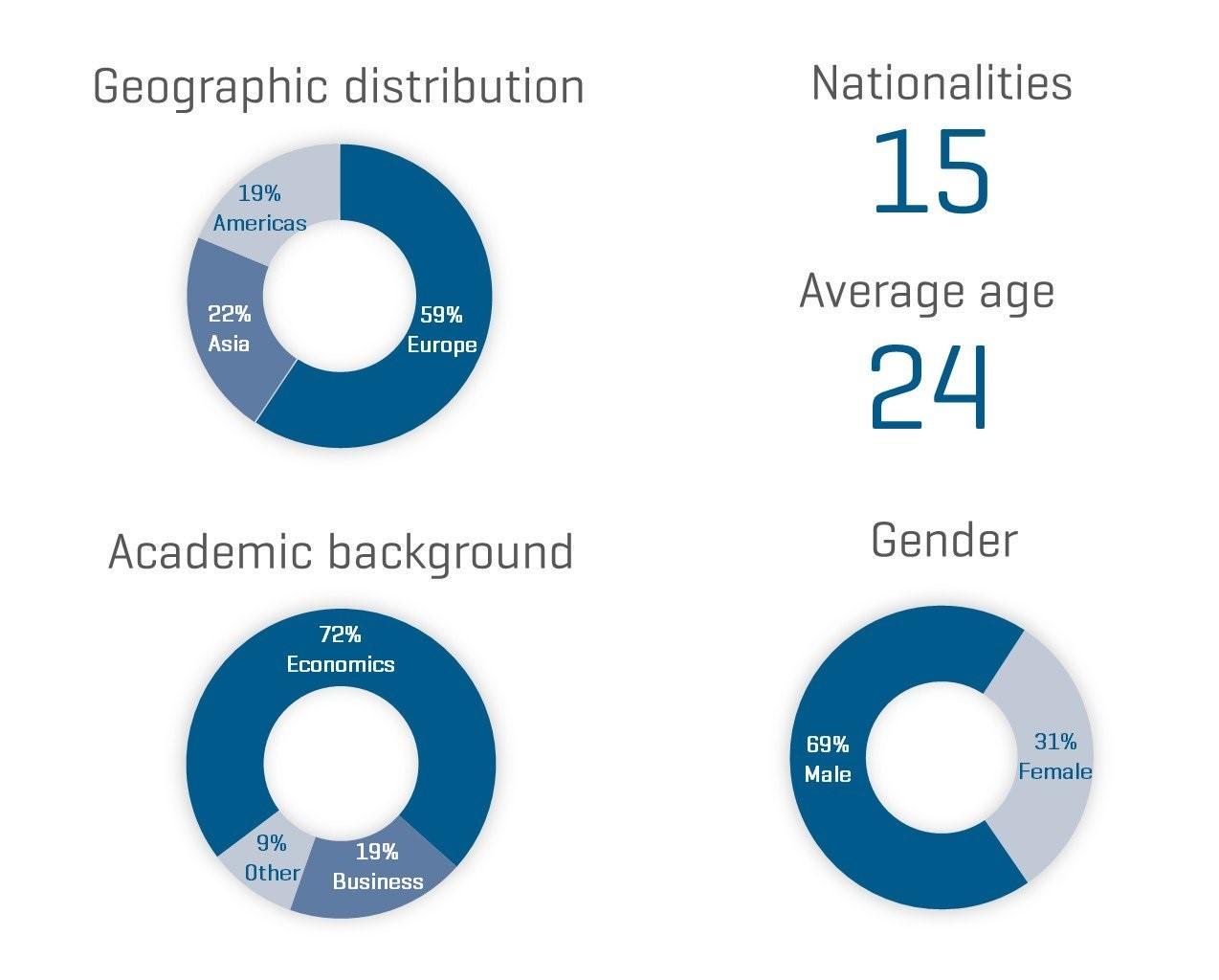 University of Barcelona - MSc Economics Class Profile 2020