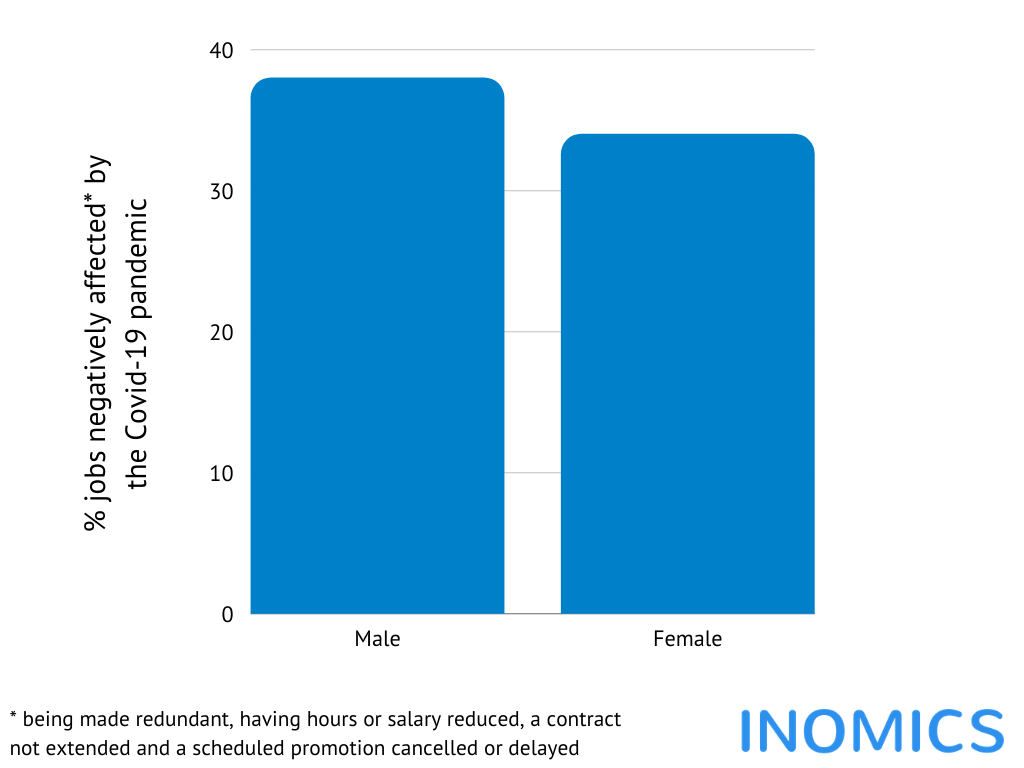 COVID-19 and the Effect on Female Employment and the Gender Pay Gap