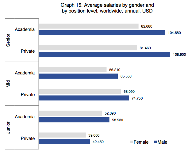 gender pay gap salary report