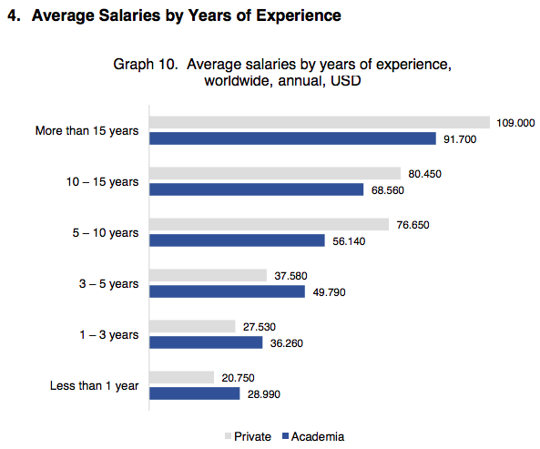 salary report experience and pay in academia and private sector