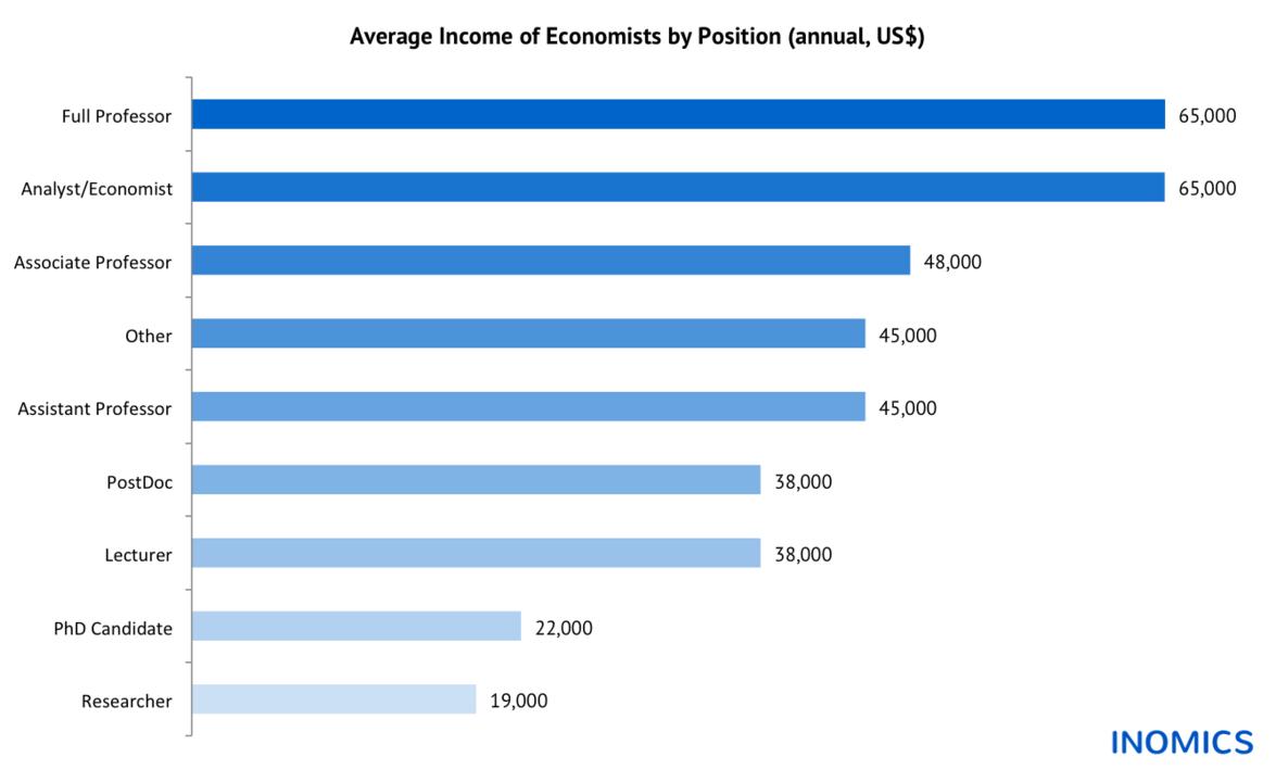 Salaries of Spanish Economists in the Crisis