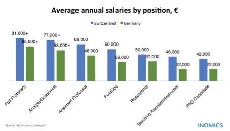 Germany vs. Switzerland: Salaries of Economists & Professors in Comparison