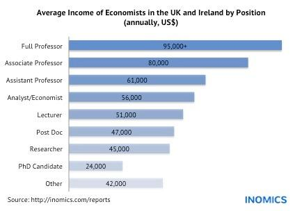 Academic Salaries in the UK and Ireland