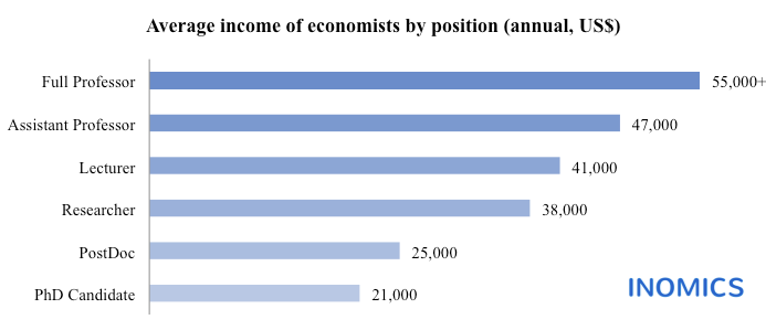 Academic Jobs and Salaries in Italy