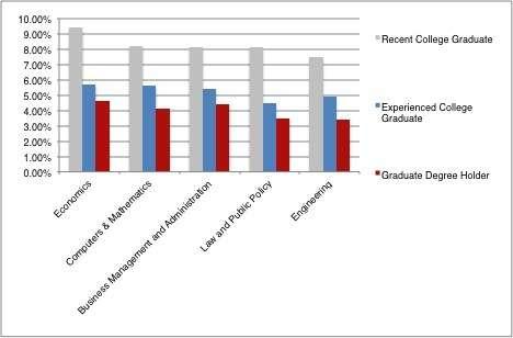 Unemployment & Salaries: Your Major Matters