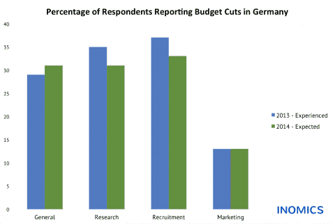 Budget Cuts in Germany: Experienced and Expected Changes in Academic Institutions