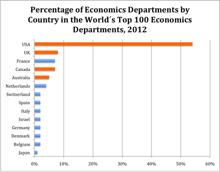 Ranking Economics Departments: Number of Top Institutions by Country