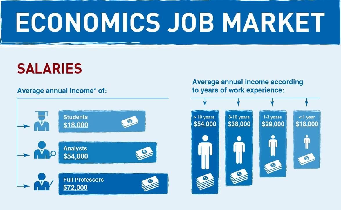 Infographic: Economics Job Market 2012