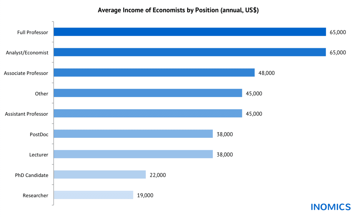 Salaries of Spanish Economists in the Crisis