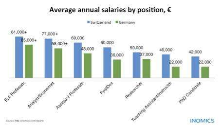 Germany vs. Switzerland: Salaries of Economists & Professors in Comparison