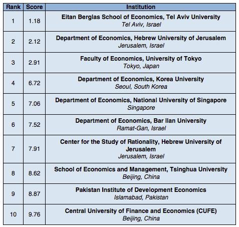 Rankings: Top 10 Economics Institutions in Asia