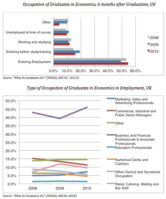 Graduates in Economics: Statistics (UK example)