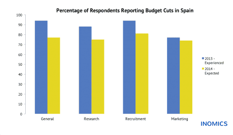 Budget Cuts in Spain: Experienced and Expected Changes in Academic Institutions