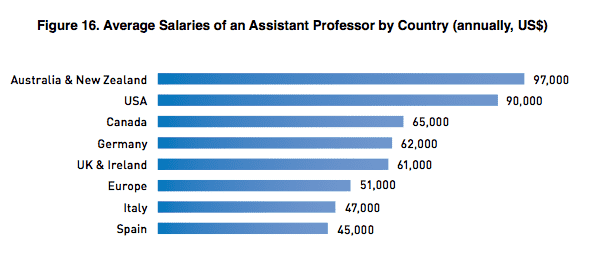 How Much Econ Professors Earn? Salaries in Academia by Country