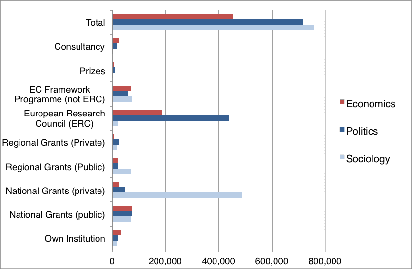 Research Funding in Economics in Europe