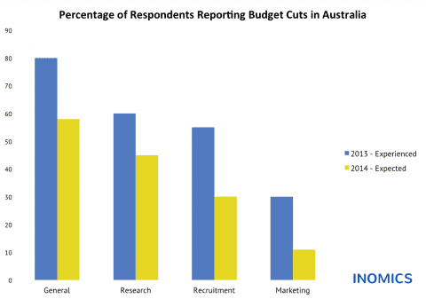Budget Cuts in Australia: Experienced and Expected Changes in Academic Institutions