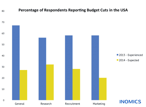 Budget Cuts in the USA: Experienced and Expected Changes in Academic Institutions