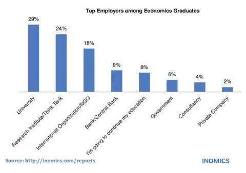 Top Employers for Economists in Germany, Switzerland and Austria