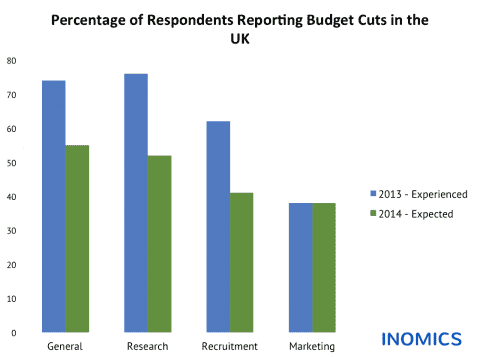 Budget Cuts in the UK: Experienced and Expected Changes in Academic Institutions