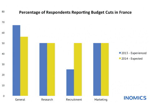 Budget Cuts in France: Experienced and Expected Changes in Academic Institutions