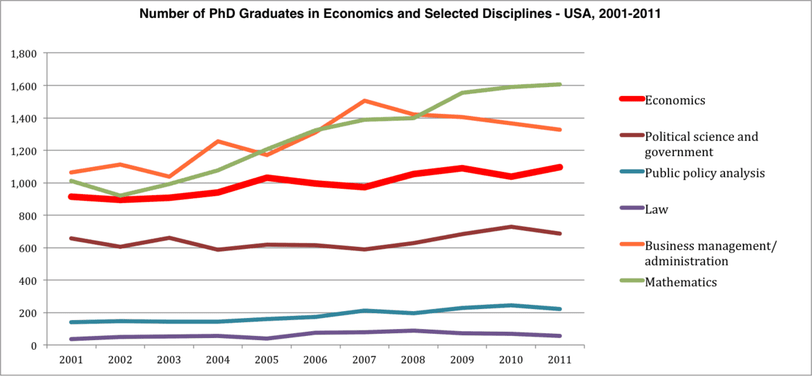 PhD Graduates: Disciplines and Numbers
