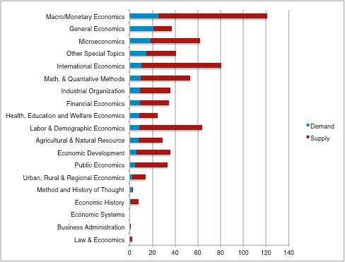 Supply and Demand for New Ph.D.s in Economics