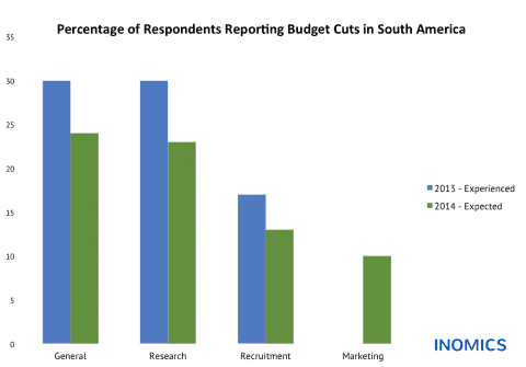 Budget Cuts in South America: Experienced and Expected Changes in Academic Institutions