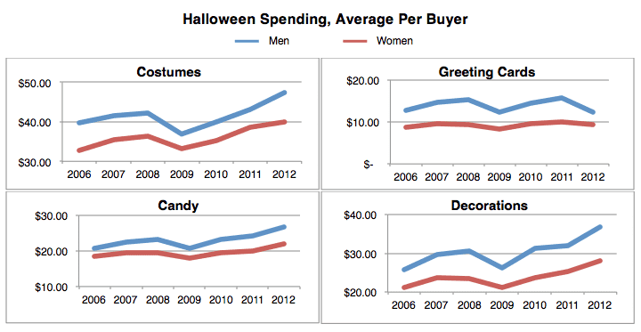 Halloween Economics: Who Spends Money on What?