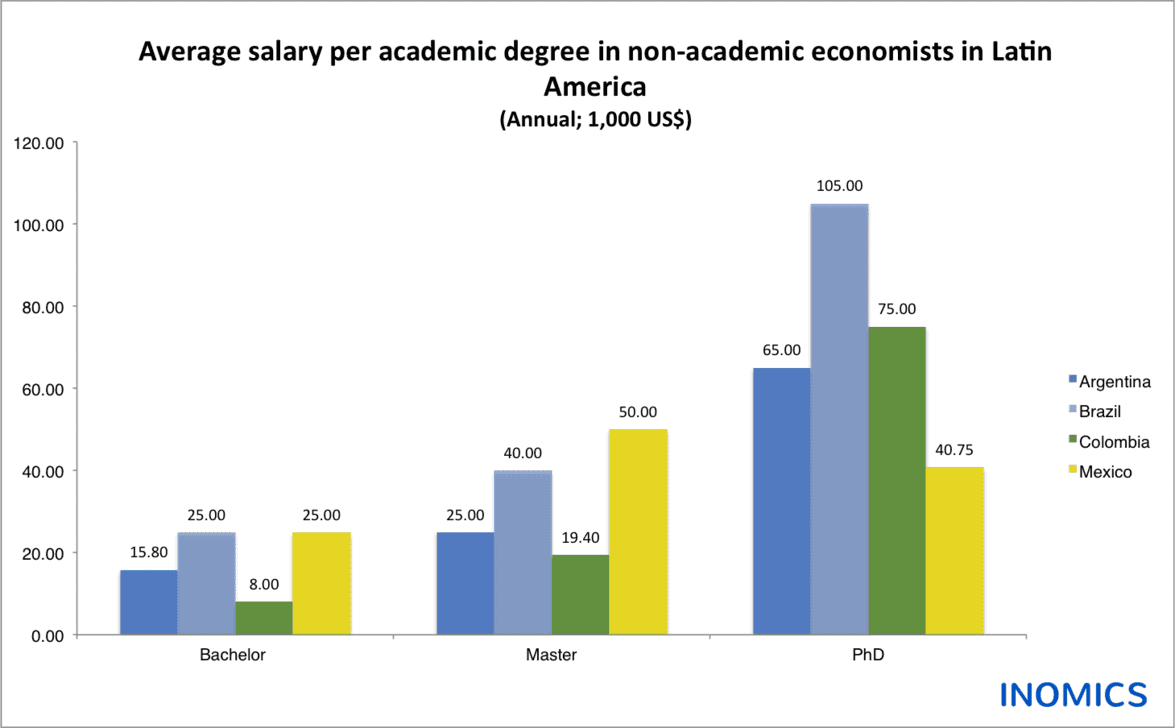 Salaries of Economists in Latin America: Where Do Economists Earn the Most?