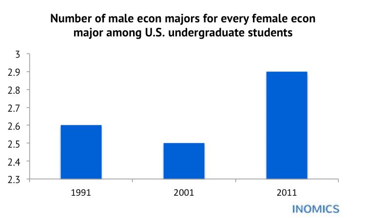 Women in Economics: Bridging the Gender Gap